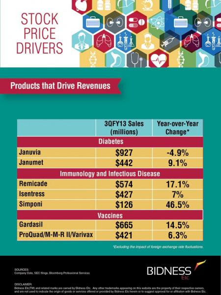 Merck (MRK) Stock Price Drivers Infographic