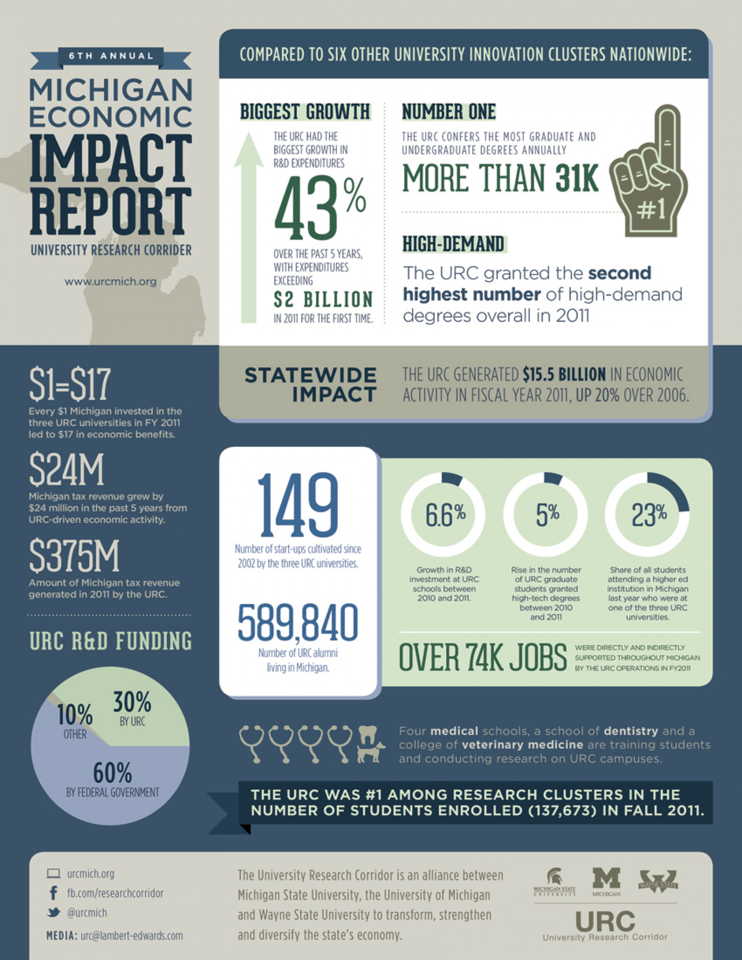 Arts & Economic Prosperity Study - Office of Cultural Affairs