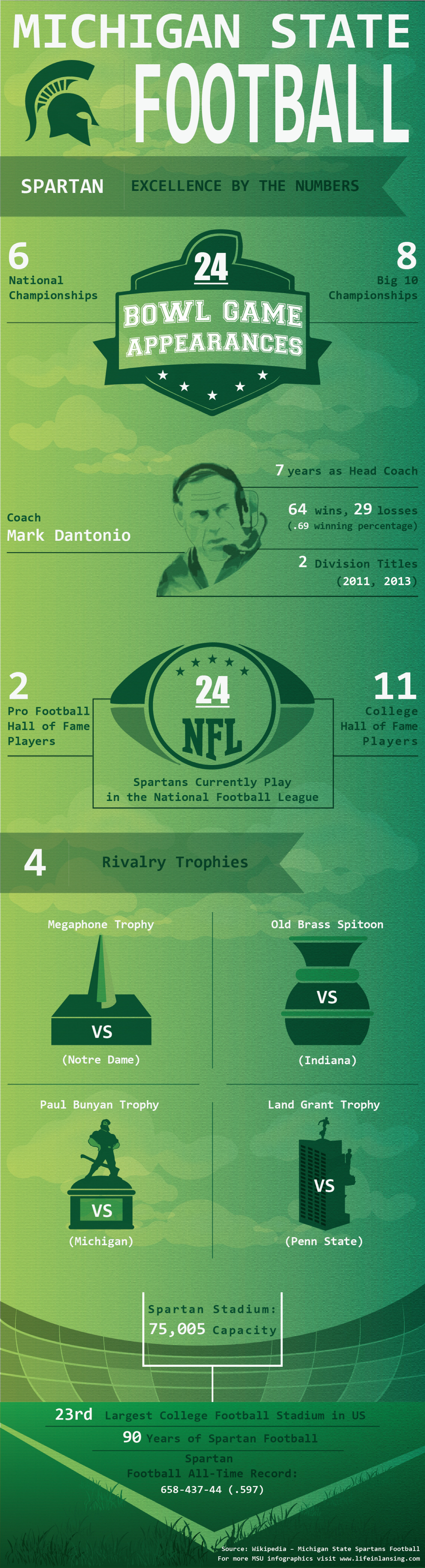 Michigan State Football Statistics - Go MSU Spartans! Infographic