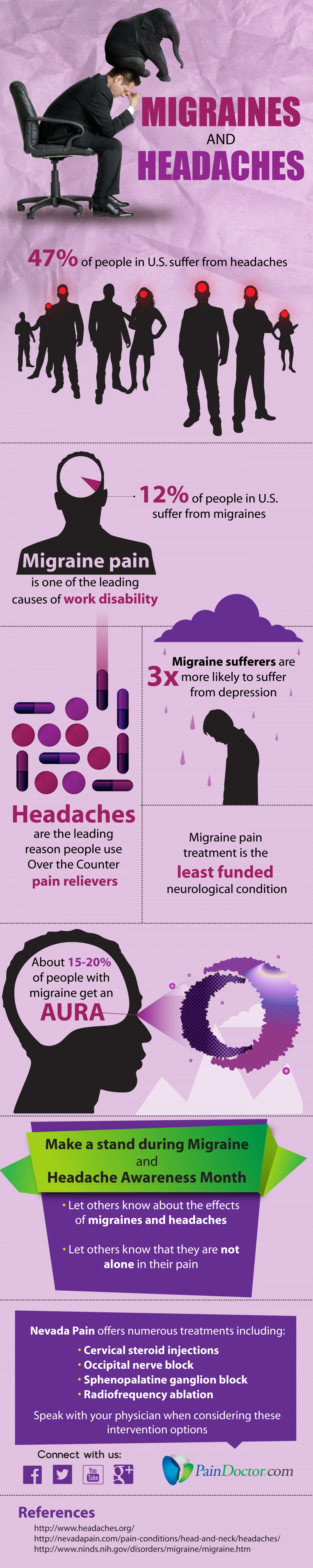 Migraines and Headaches Infographic