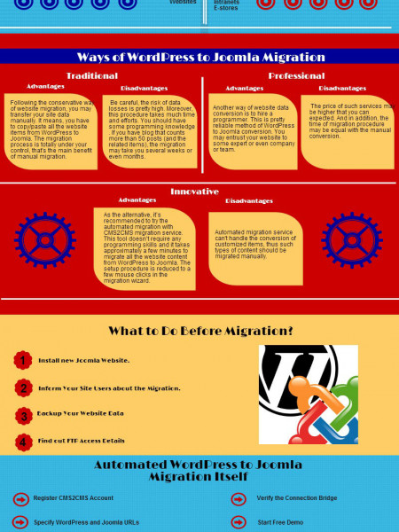 Migrating Wordpress to Joomla Made It Simple Infographic