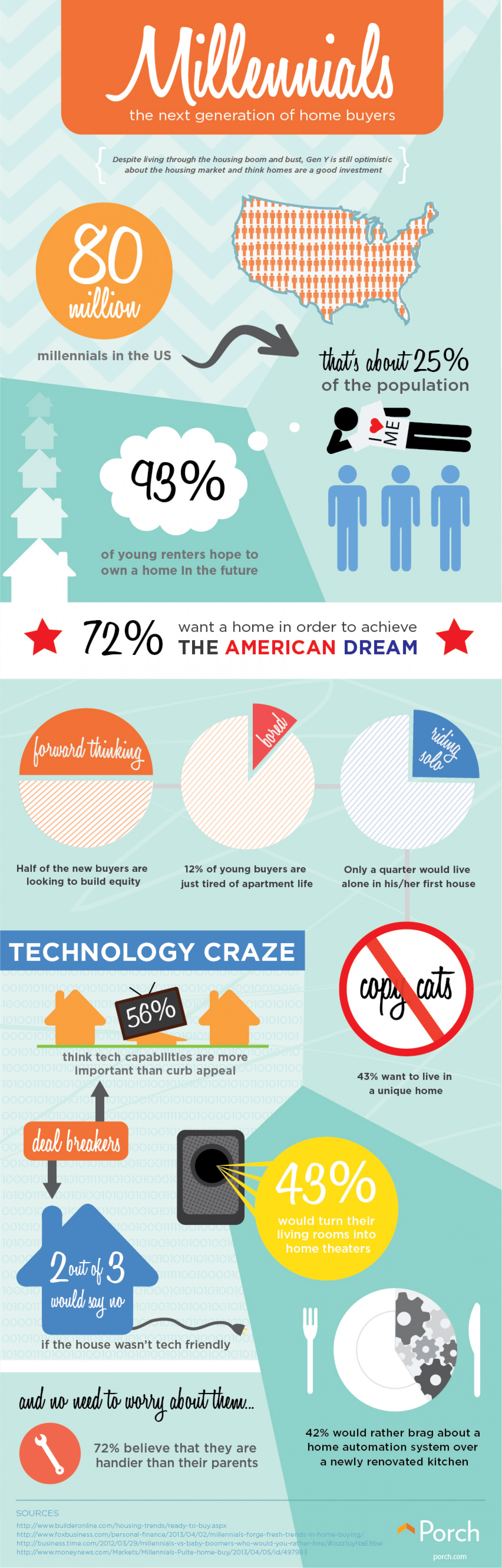 Millennials: The Next Generation of Home Buyers Infographic