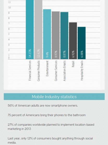 Mobile Marketing Stats Infographic