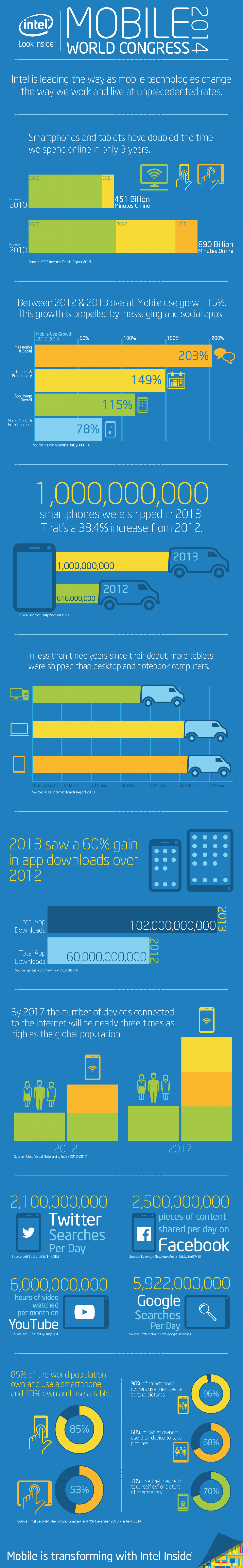 Mobile World Congress 2014 Infographic