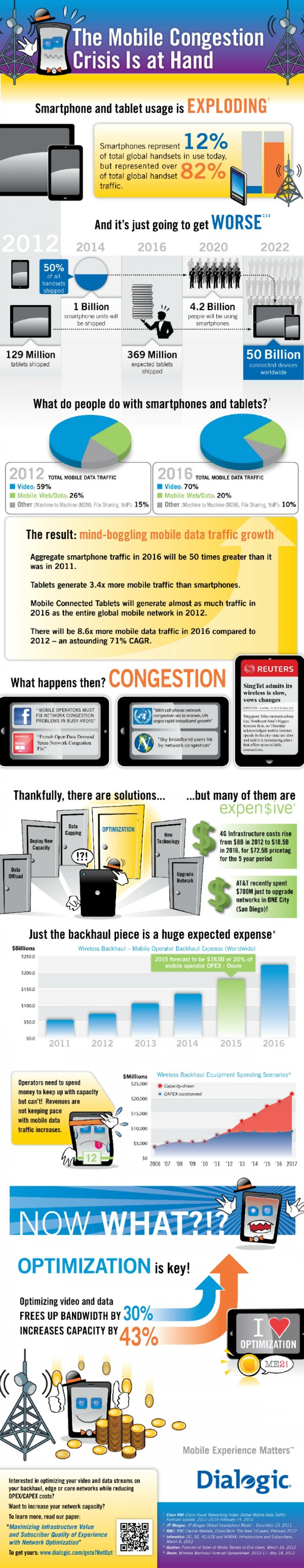 The Mobile Congestion Crisis is at Hand Infographic