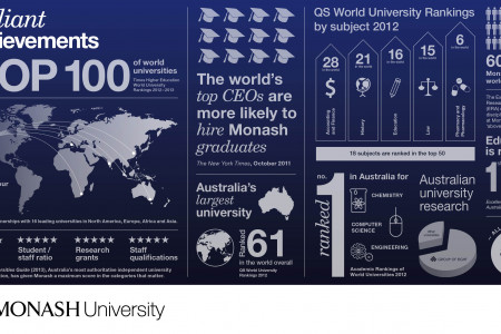 Monash University's Brilliant Achievements Infographic