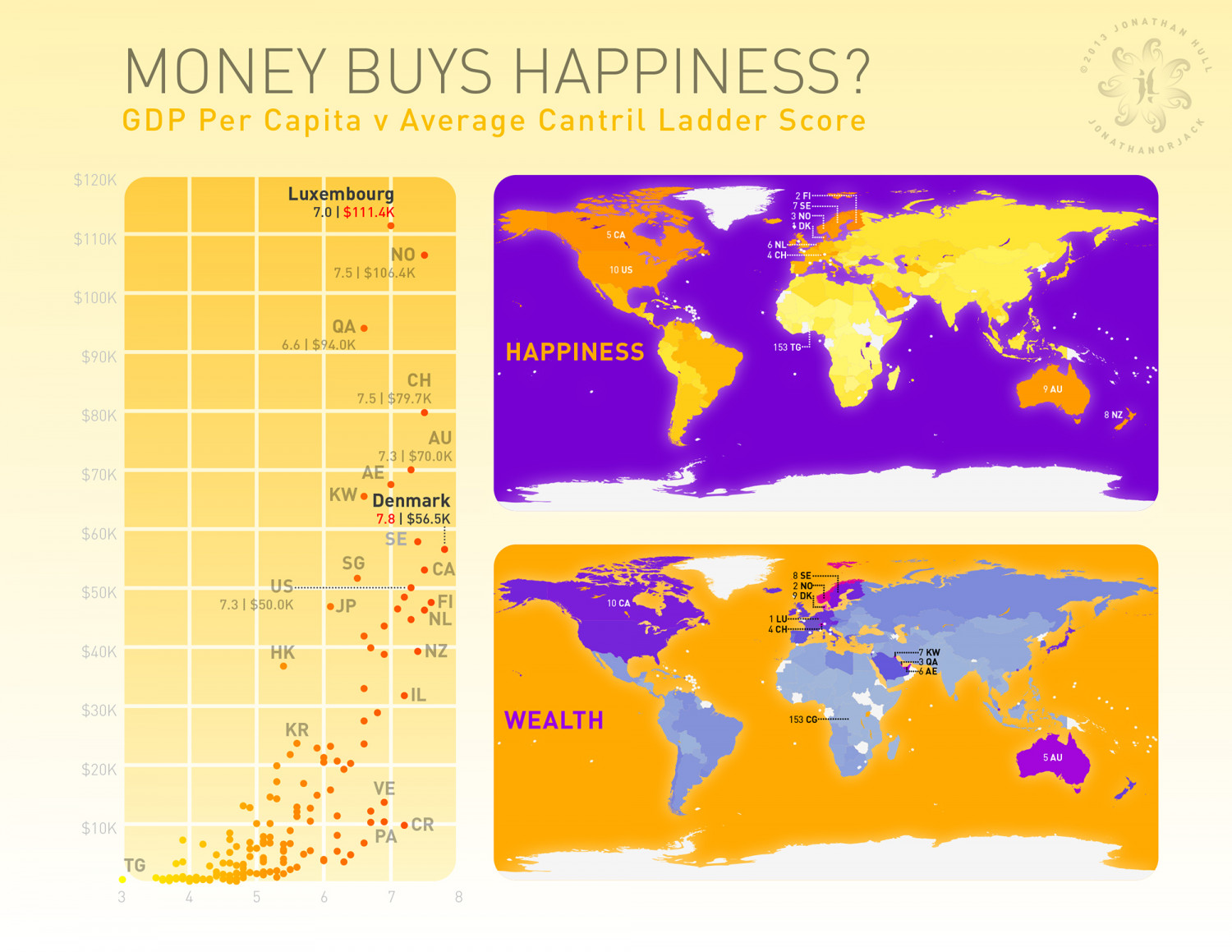 Money Buys Happiness Infographic