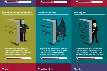 Monsters in Literature Infographic