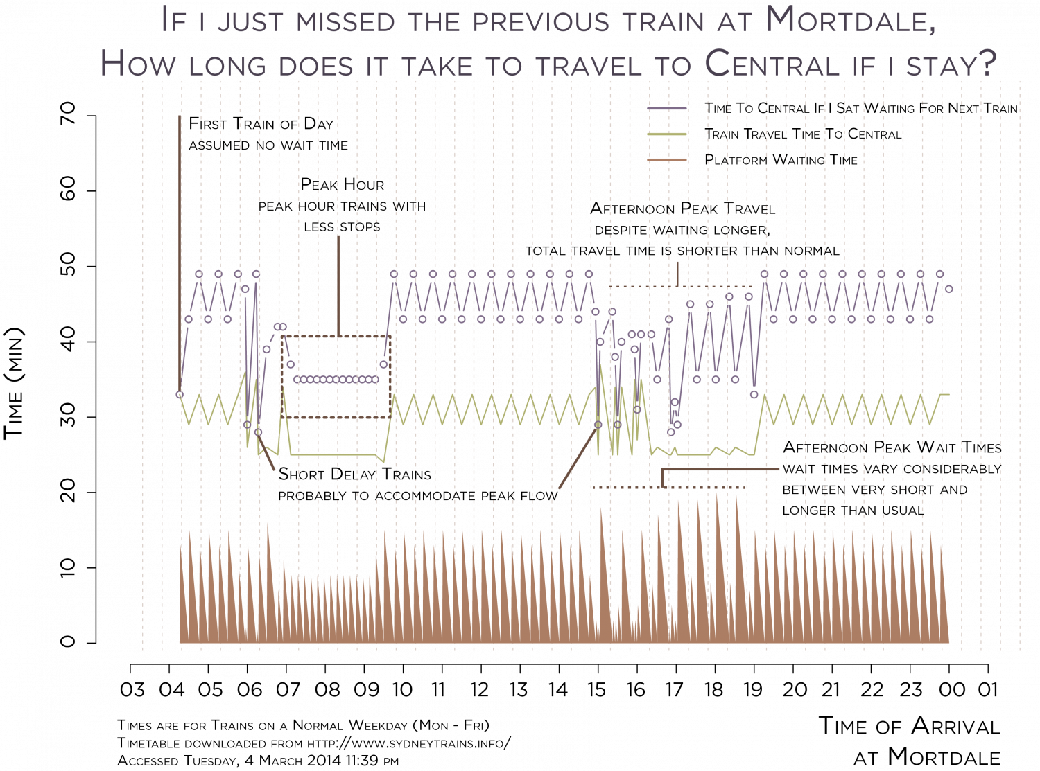 Sydney Trains Worst Case Travel Times (Mortdale-Central) Infographic