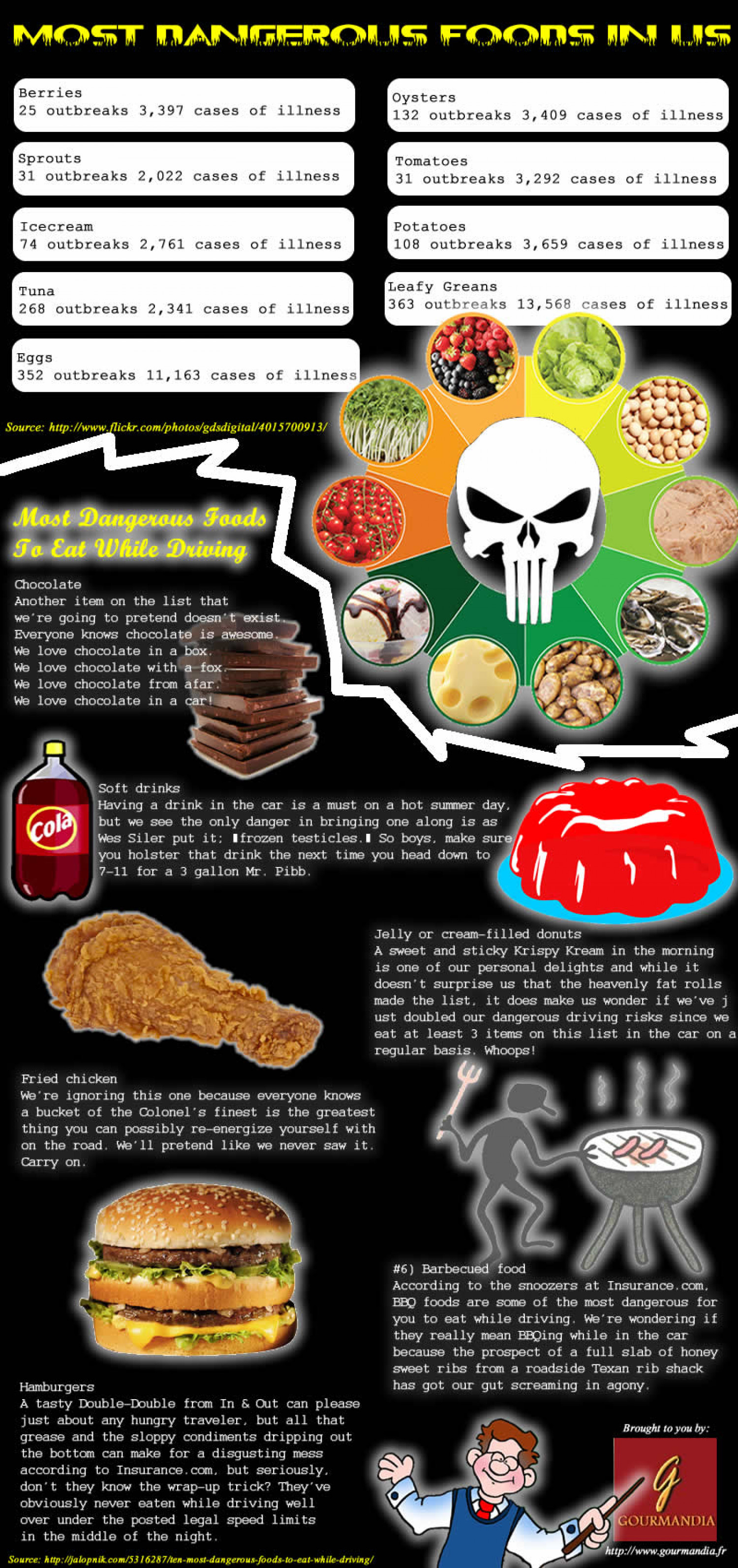 Most Dangerous Foods in US Infographic