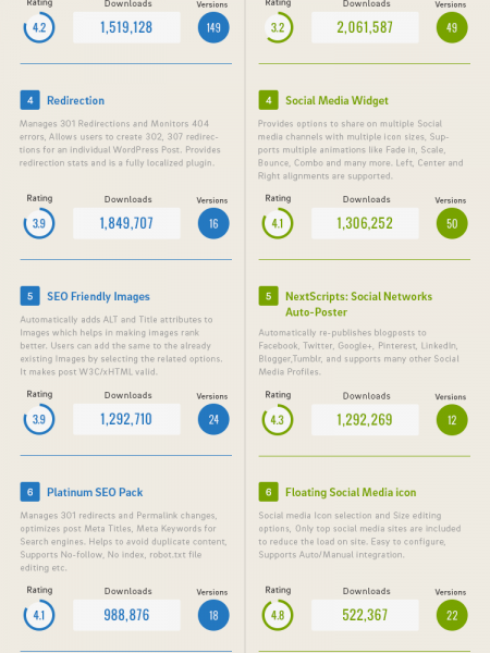 Most Downloaded WordPress SEO and Social Media Plugins Infographic