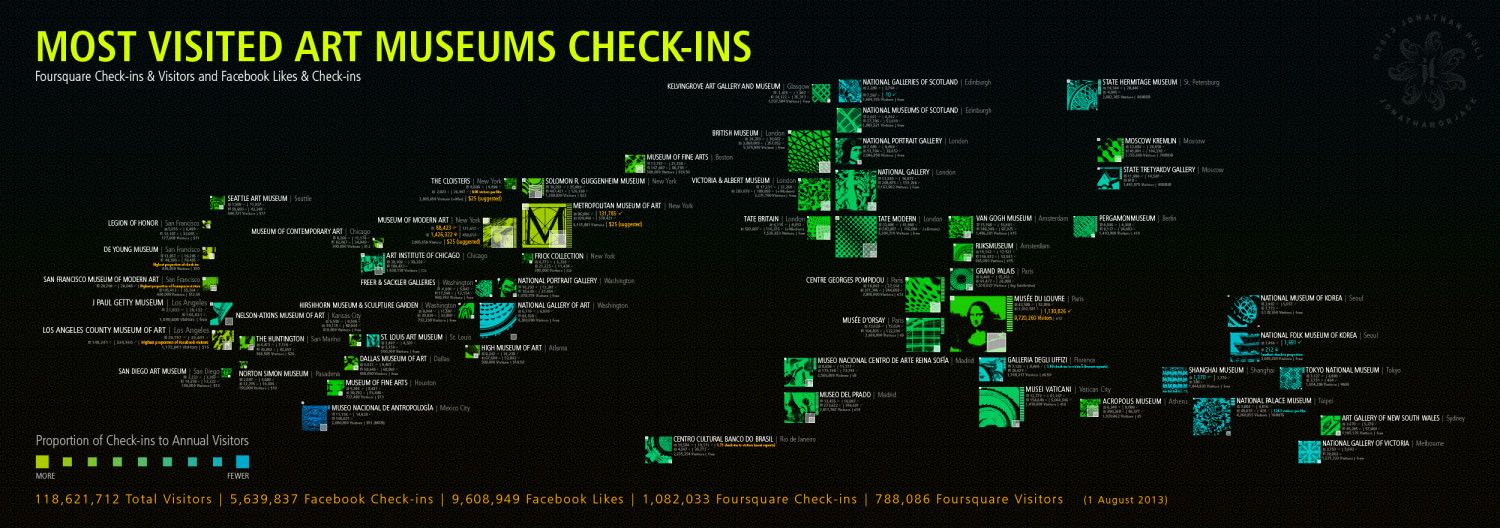 Most Visited Art Museums Check-ins Infographic