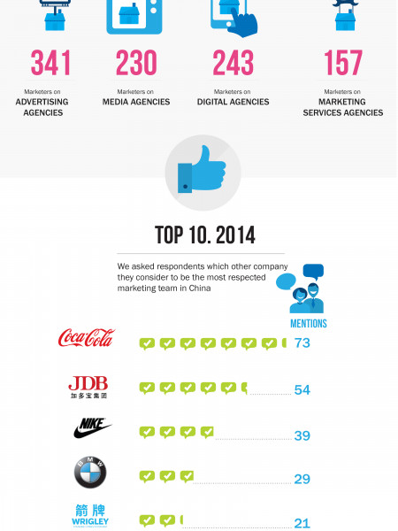 Most respected companies in China Infographic