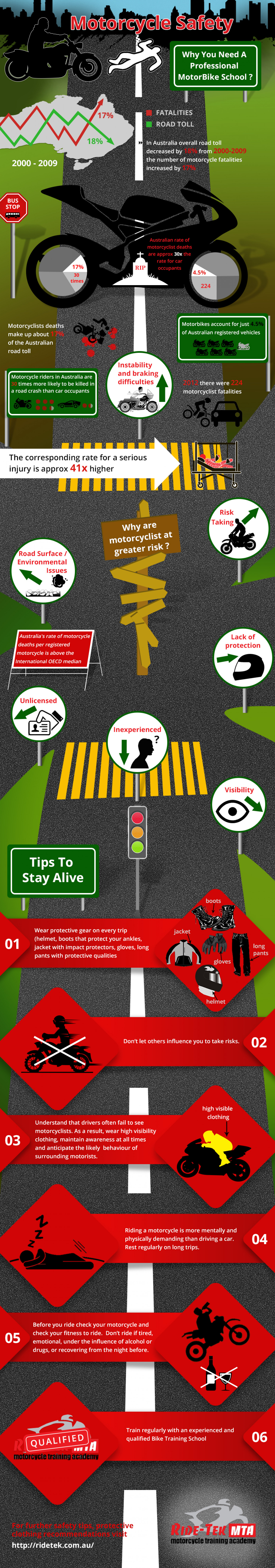 Motorcycle Riding and Associated Risks Infographic