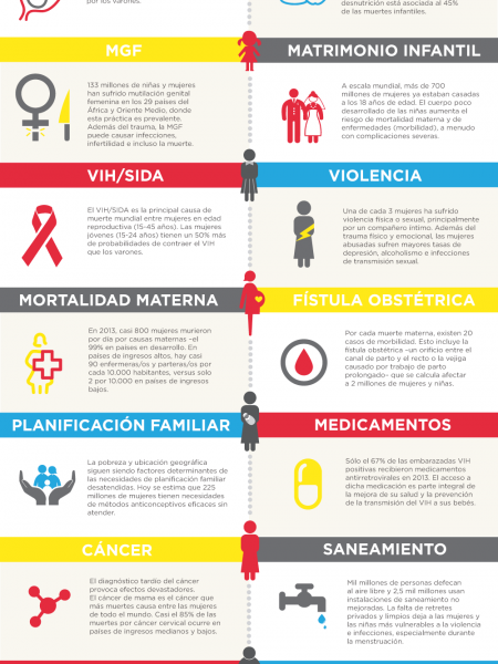 Mujeres y Salud Infographic