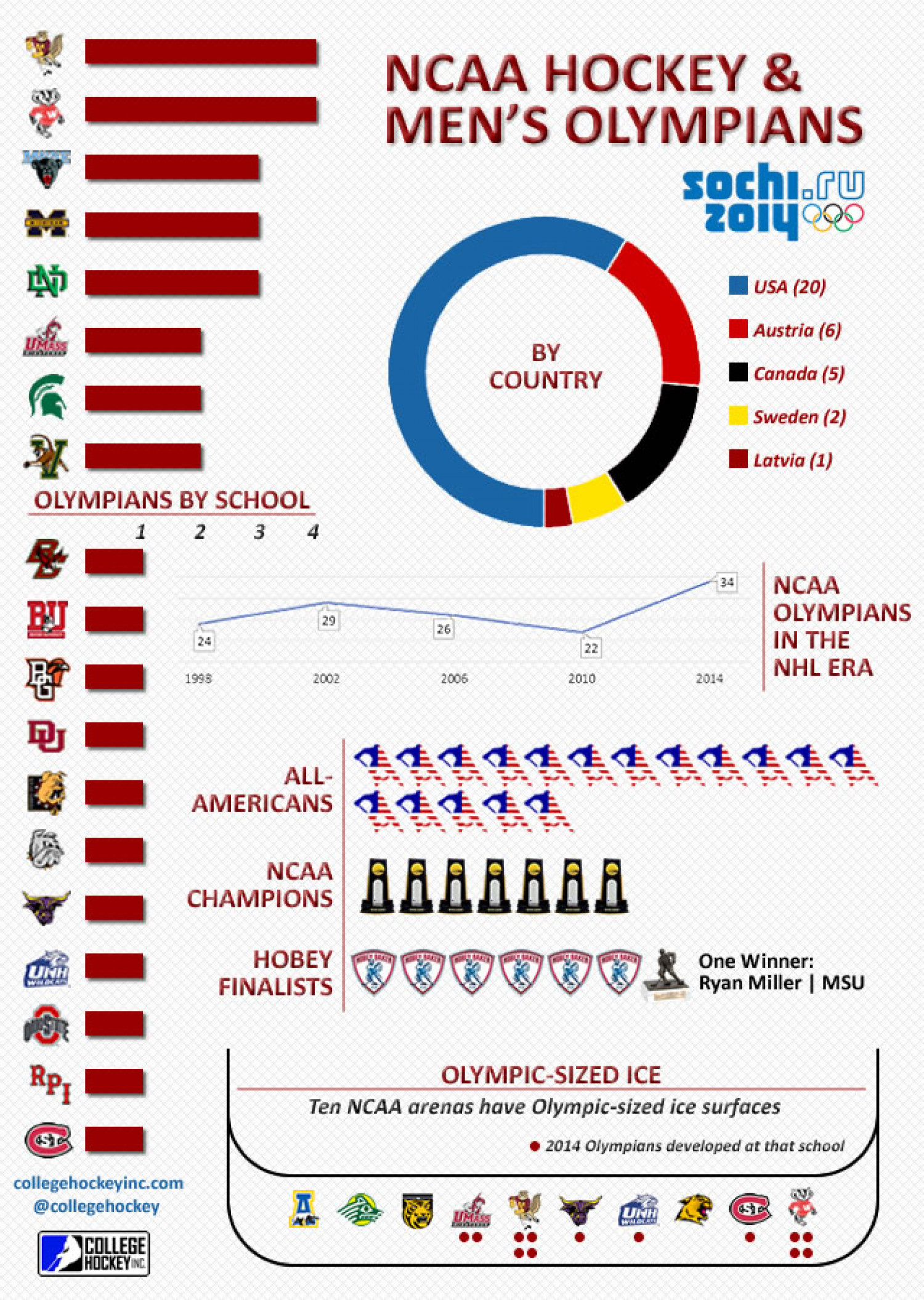 NCAA Hockey & Men's Olympians Infographic