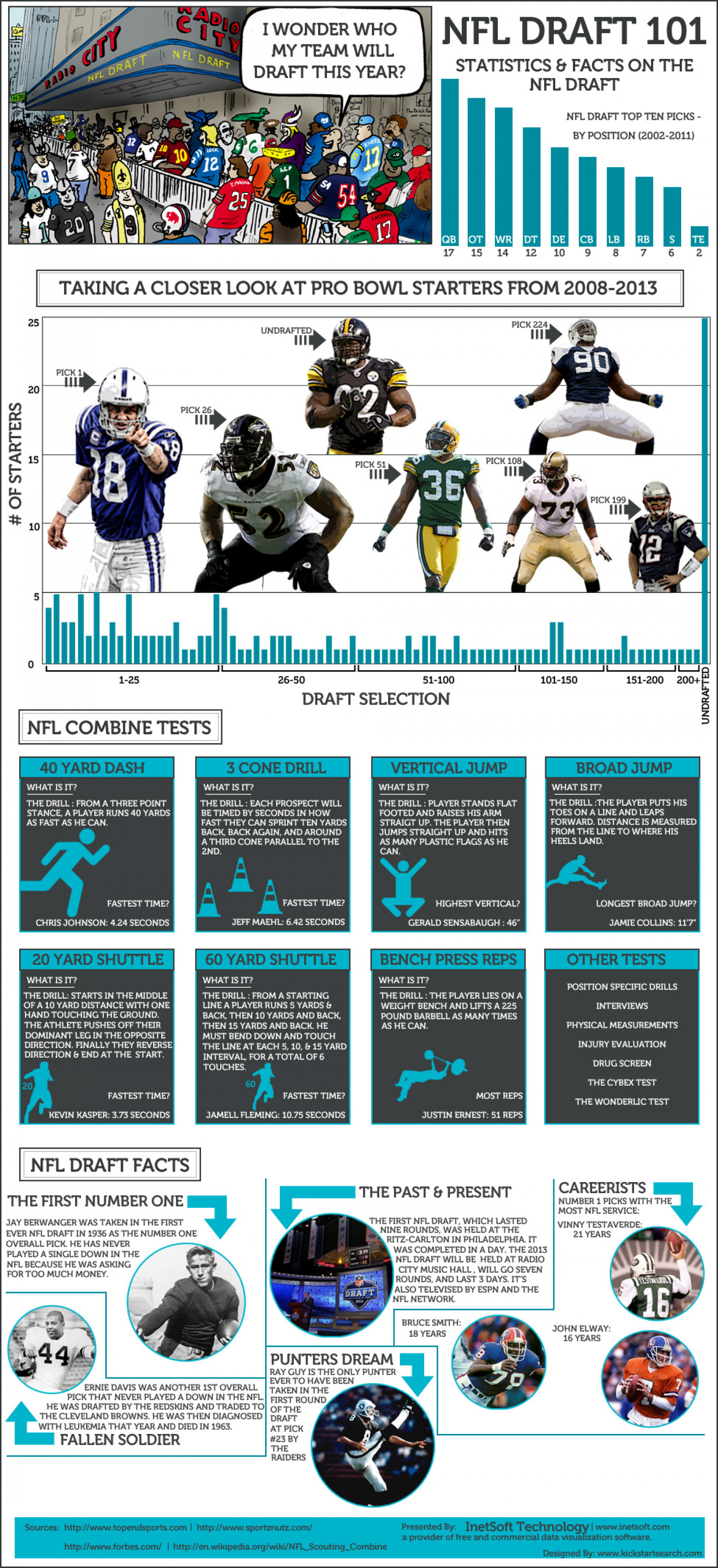 NFL Draft 101 Infographic
