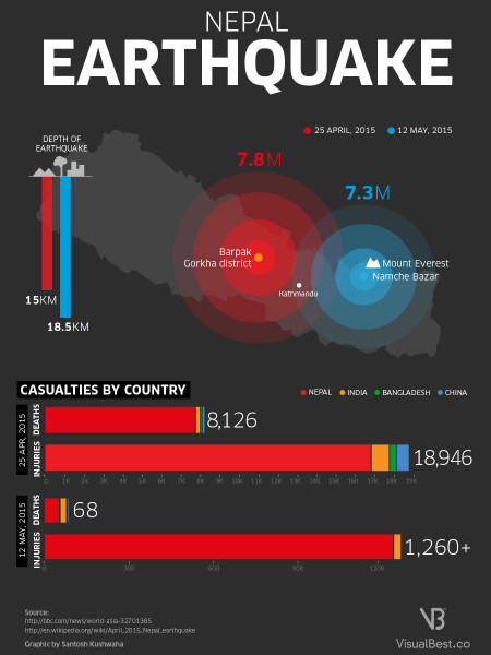 Nepal Earthquake Infographic