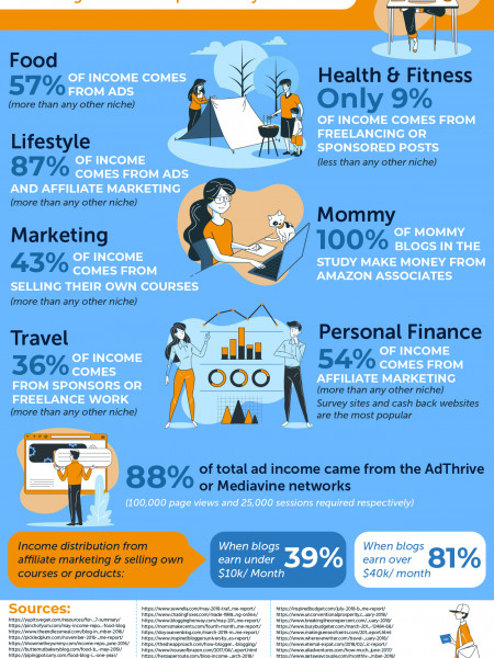 New Blog's Income Reports Study- How to Make Money Blogging in 7 Niches Infographic