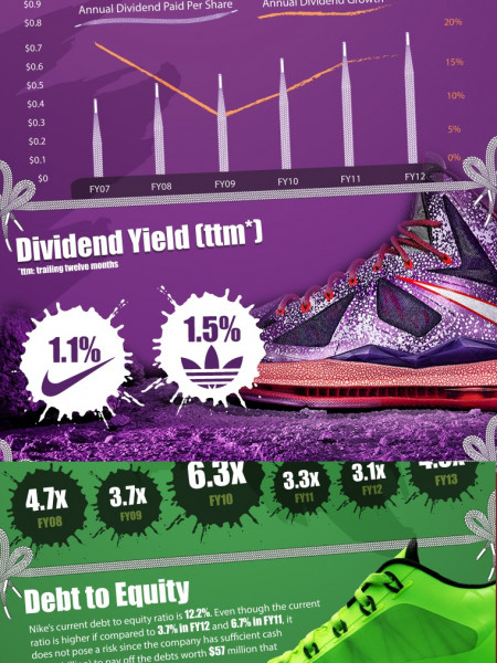 Nike Dividends Infographic