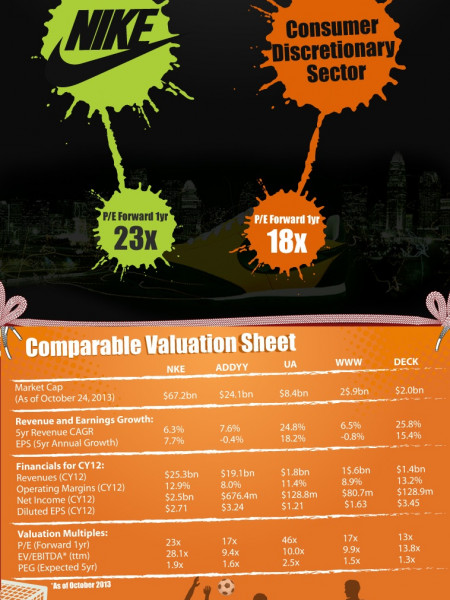 Nike Valuation Sheet Infographic