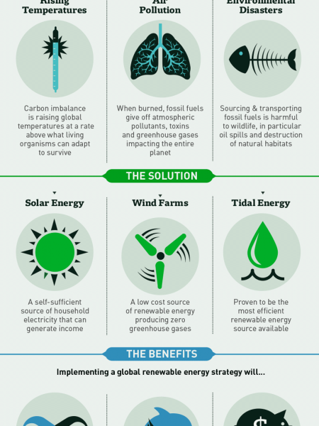 Non-Renewable Energy How Short-termism is Killing our Planet Infographic