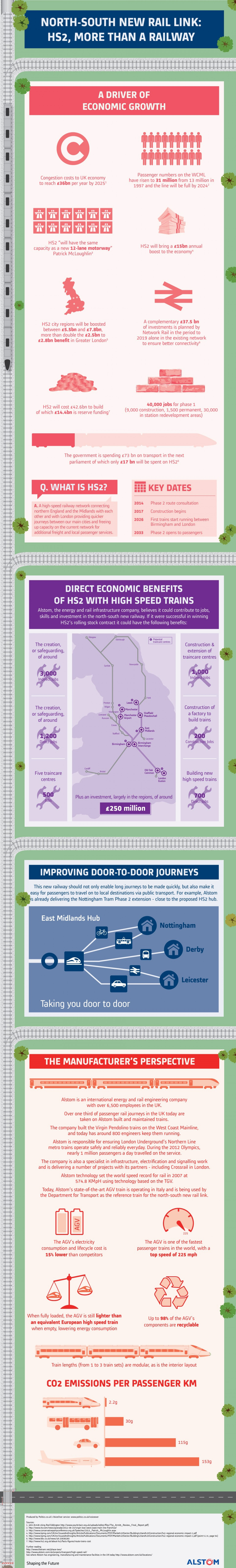 North-South new rail link: HS2, more than a railway Infographic