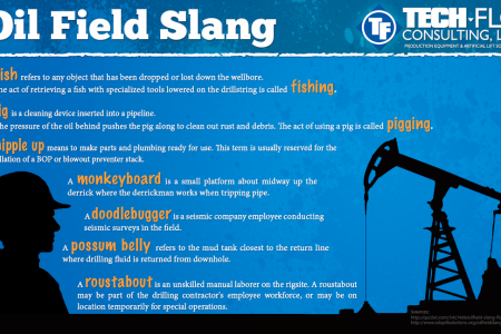 Oil Field Slang Infographic