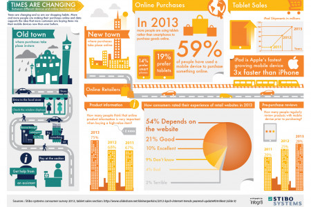 Old Town, New Town - Times are changing... Infographic