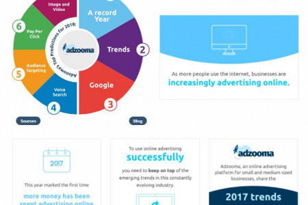 Online Advertising Landscape: Trends and Tips for 2018 Infographic