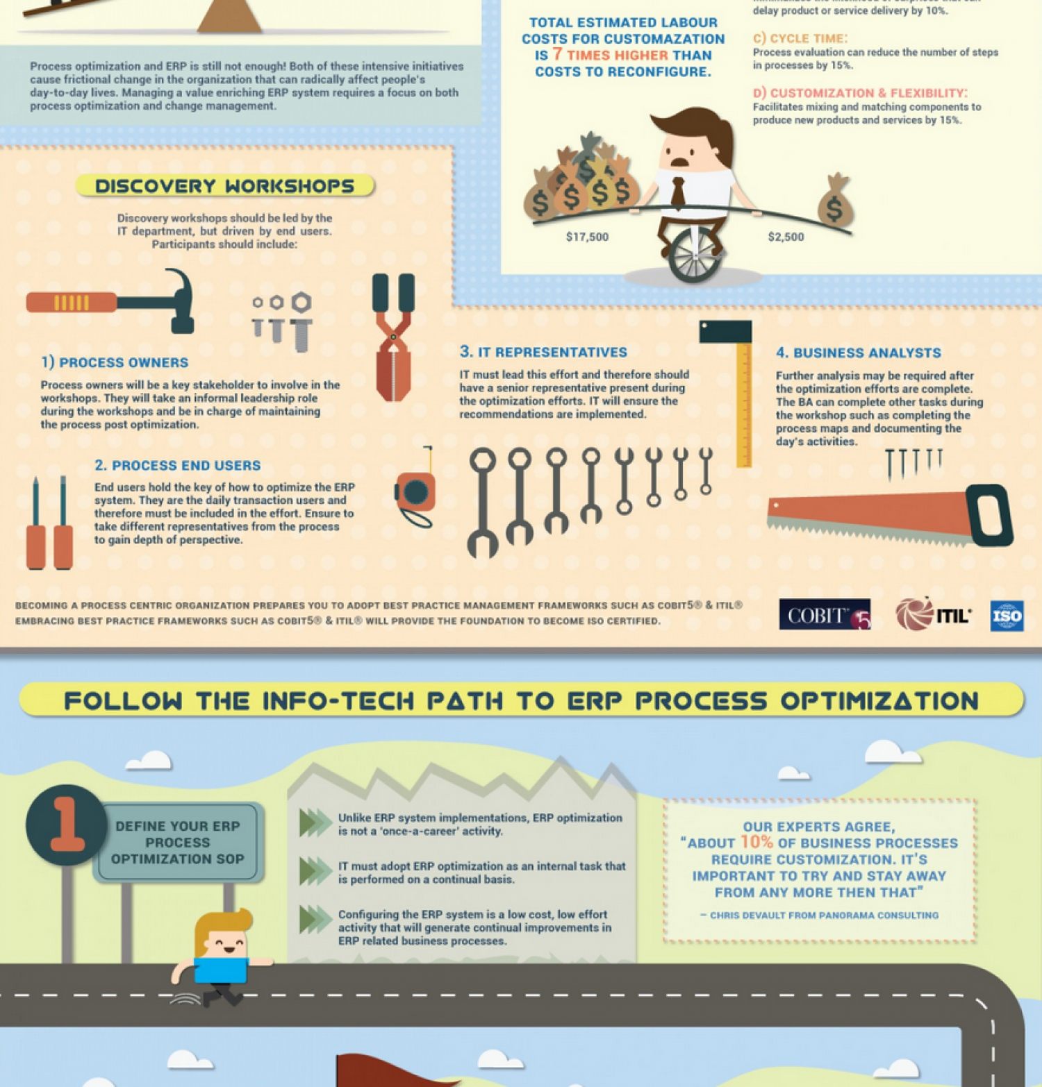 Optimize ERP Business Processes: Identify the best targets for process optimization and focus on configuration. Infographic