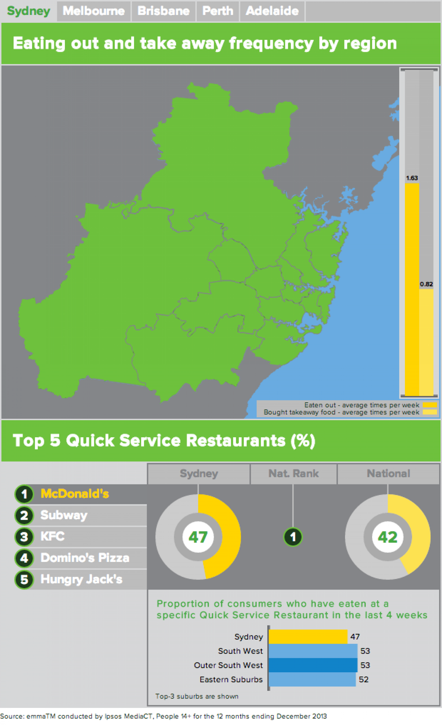 Out Of Home Dining Infographic