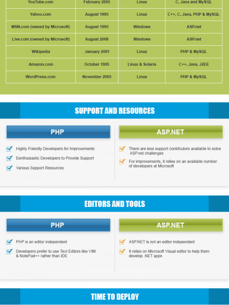PHP v/s ASPNET – Which Language to Rule in  2015? Infographic