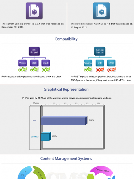 PHP v/s Asp.net Infographic