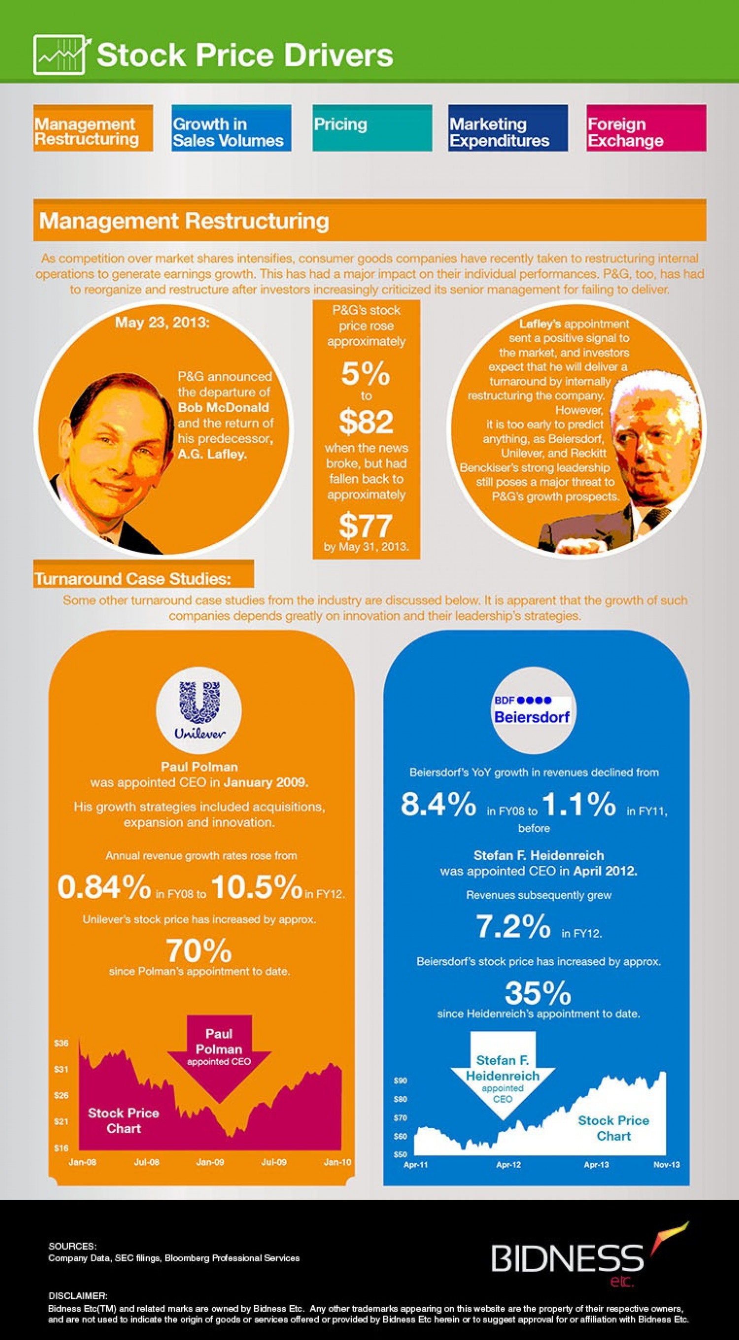 P&G (PNG) Stock Price Drivers Infographic