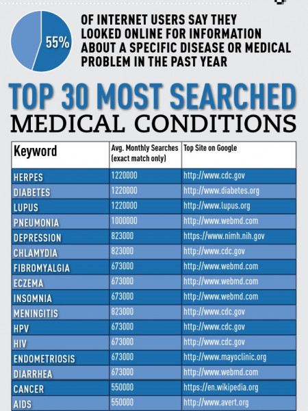 Paging Dr. Google: Why Medical Keywords Are So Valuable Infographic