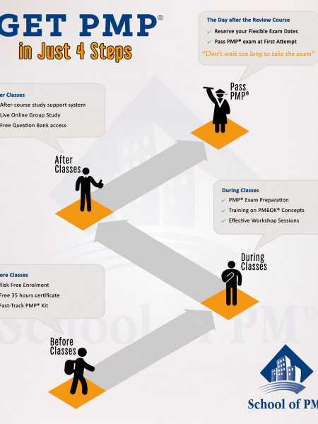 Pass PMP exam in just 4 steps and 4 weeks Infographic