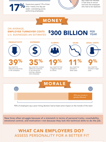 Paying the Price for a Poor Fit Infographic