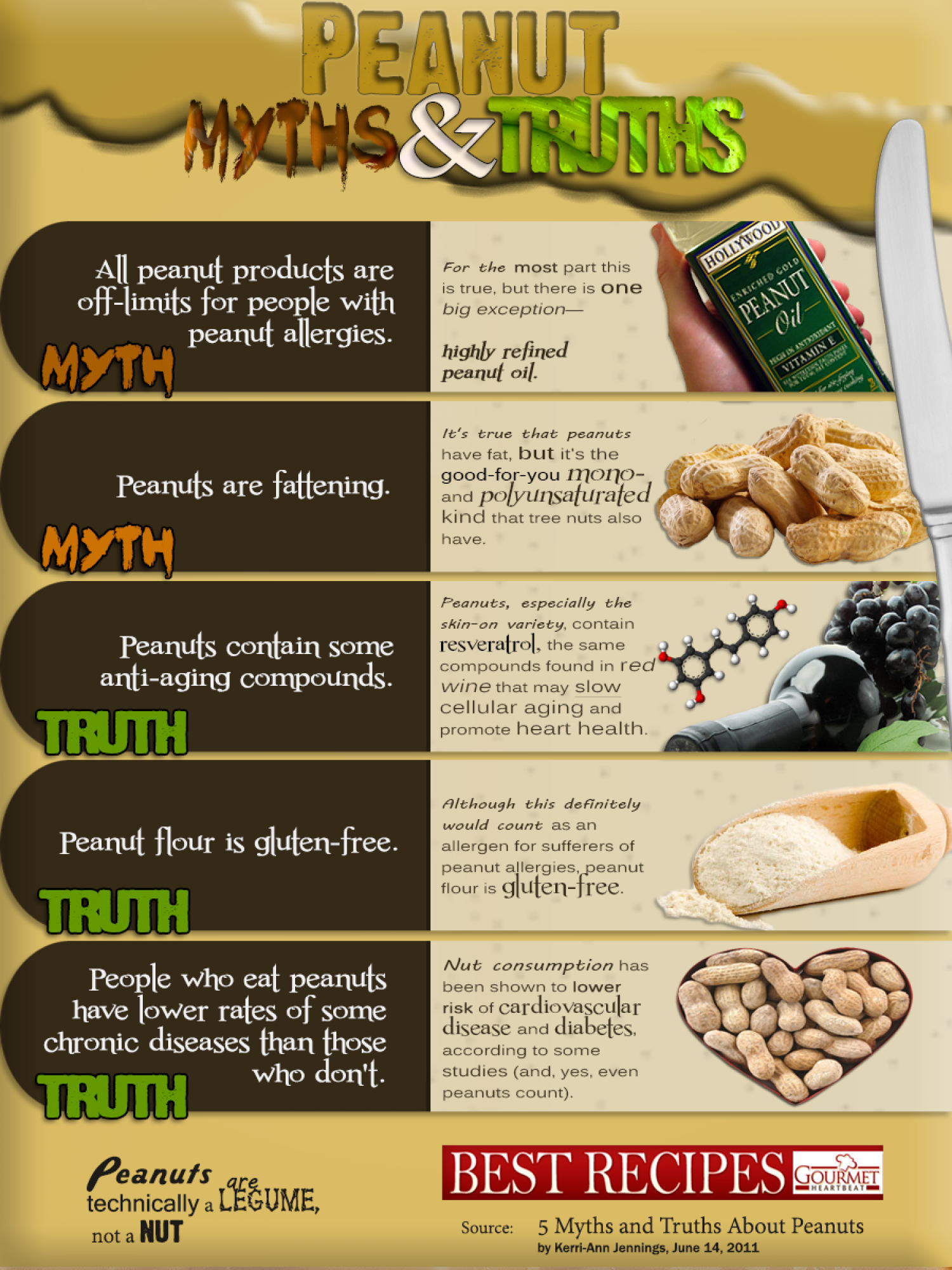 Peanut Myths & Truths Infographic