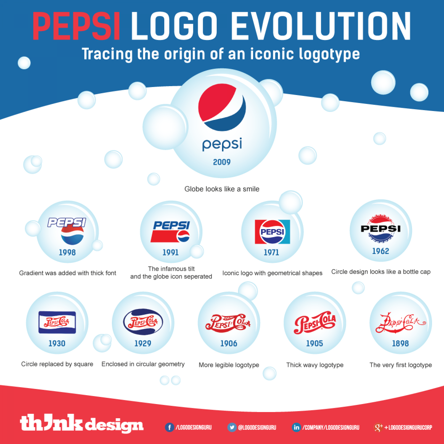 pepsi logo evolution tracing the origin of an iconic logotype visual ly