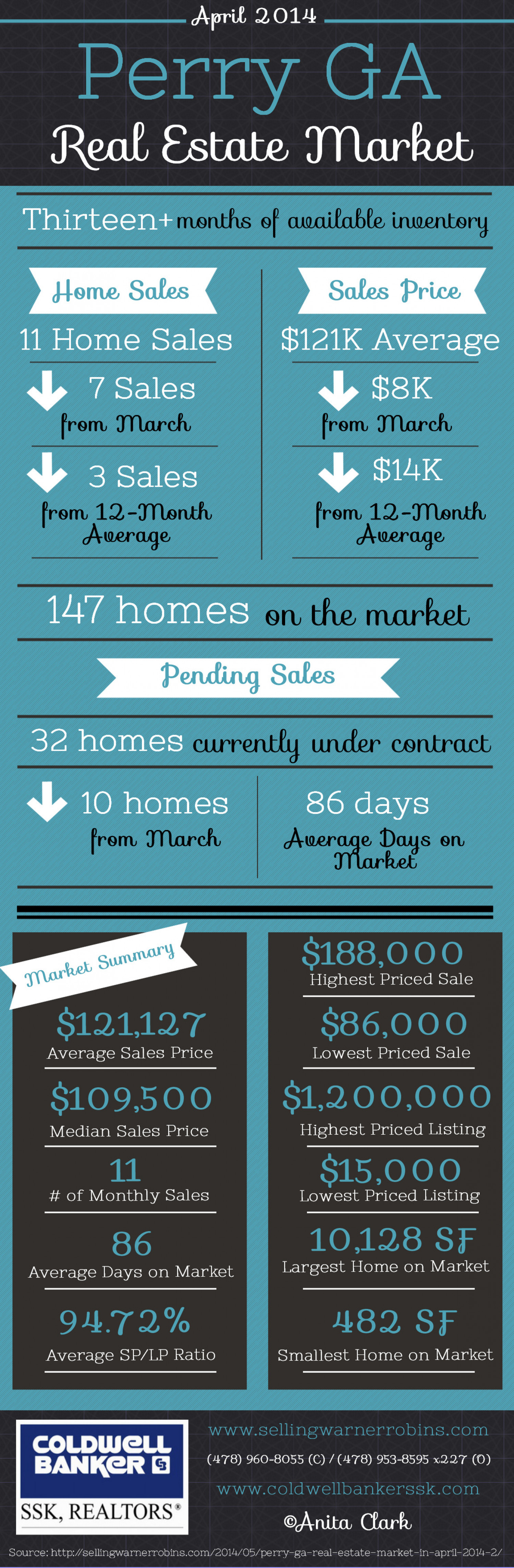 Perry GA Real Estate Market in April 2014 Infographic