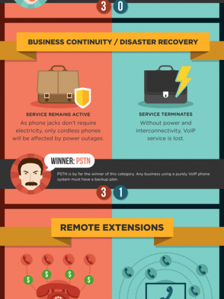 Phone System Face-off: PSTN vs VoIP Infographic