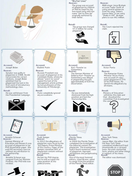 Plagiarism Lawsuits. Top 10 Most Interesting Cases Infographic