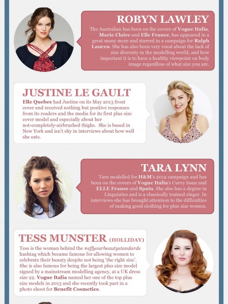 Plus Size Models to Watch Infographic