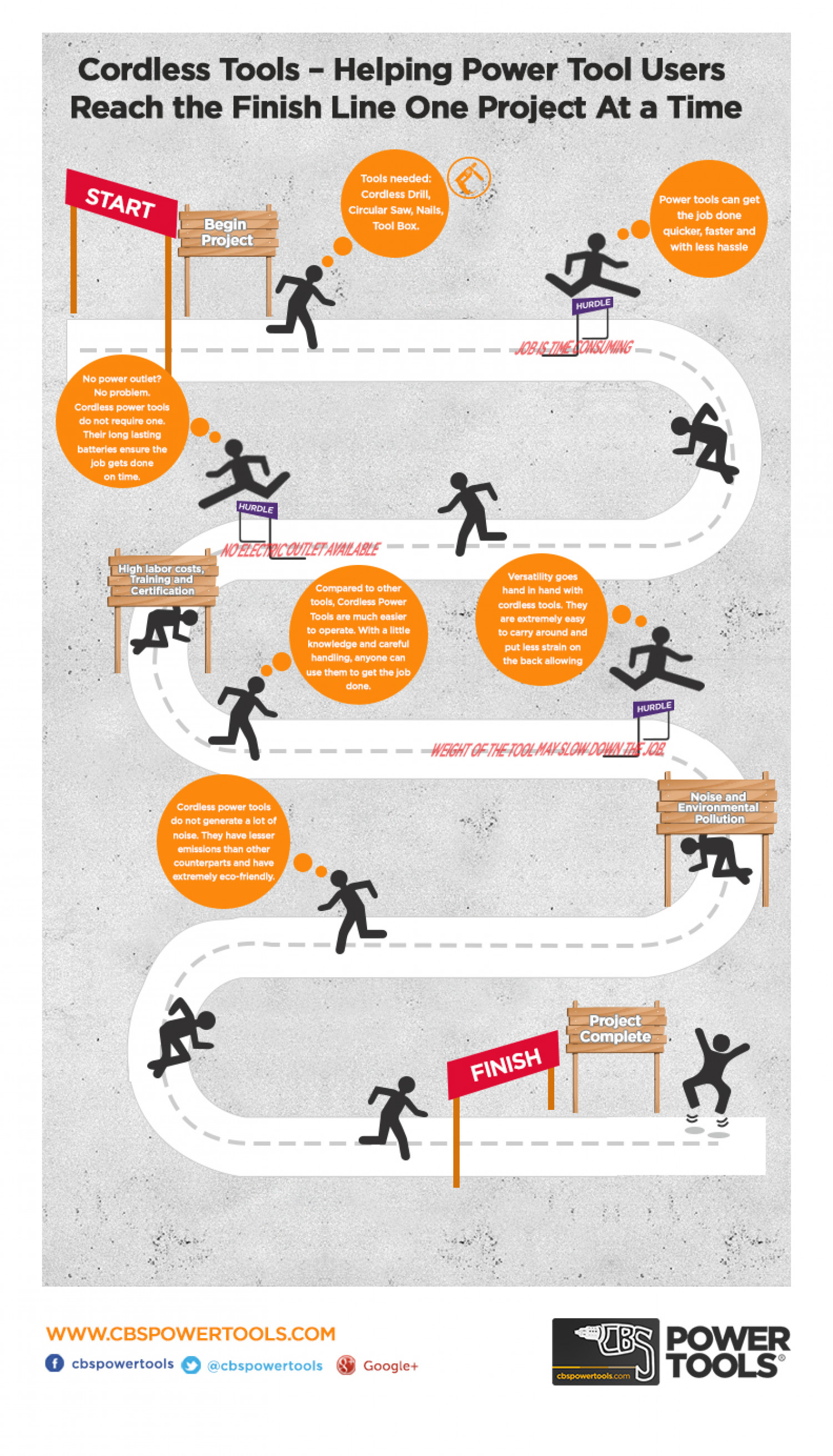 Power Tools In Action Infographic