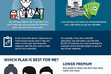 Premium vs. Out-of-Pocket Healthcare Costs Infographic