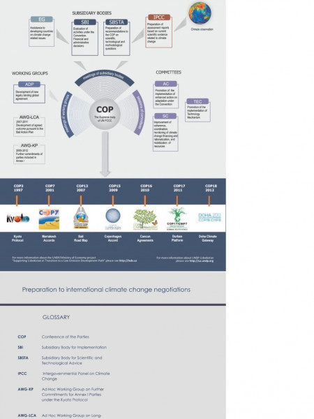 Preparation for international climate change negotiations Infographic