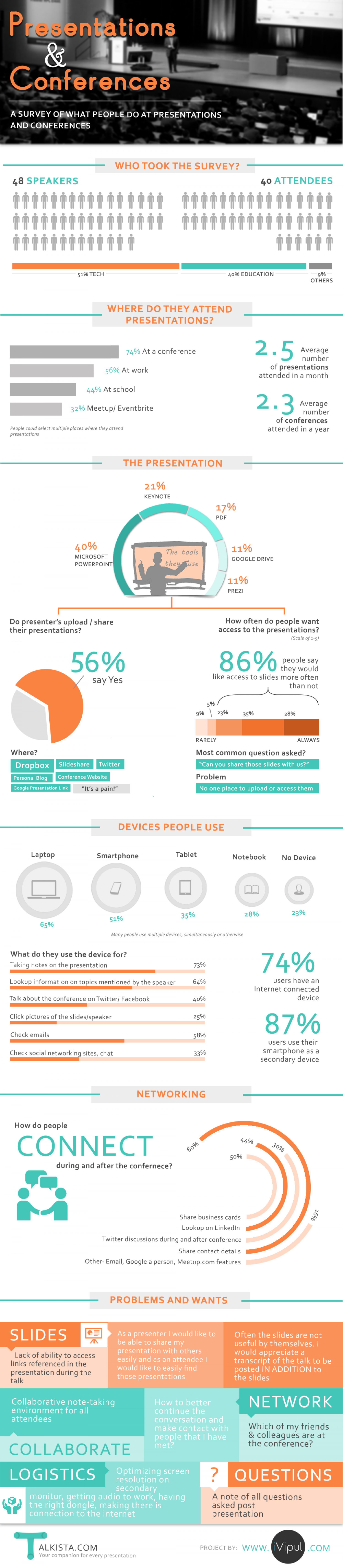 What people do at Presentations and Conferences Infographic