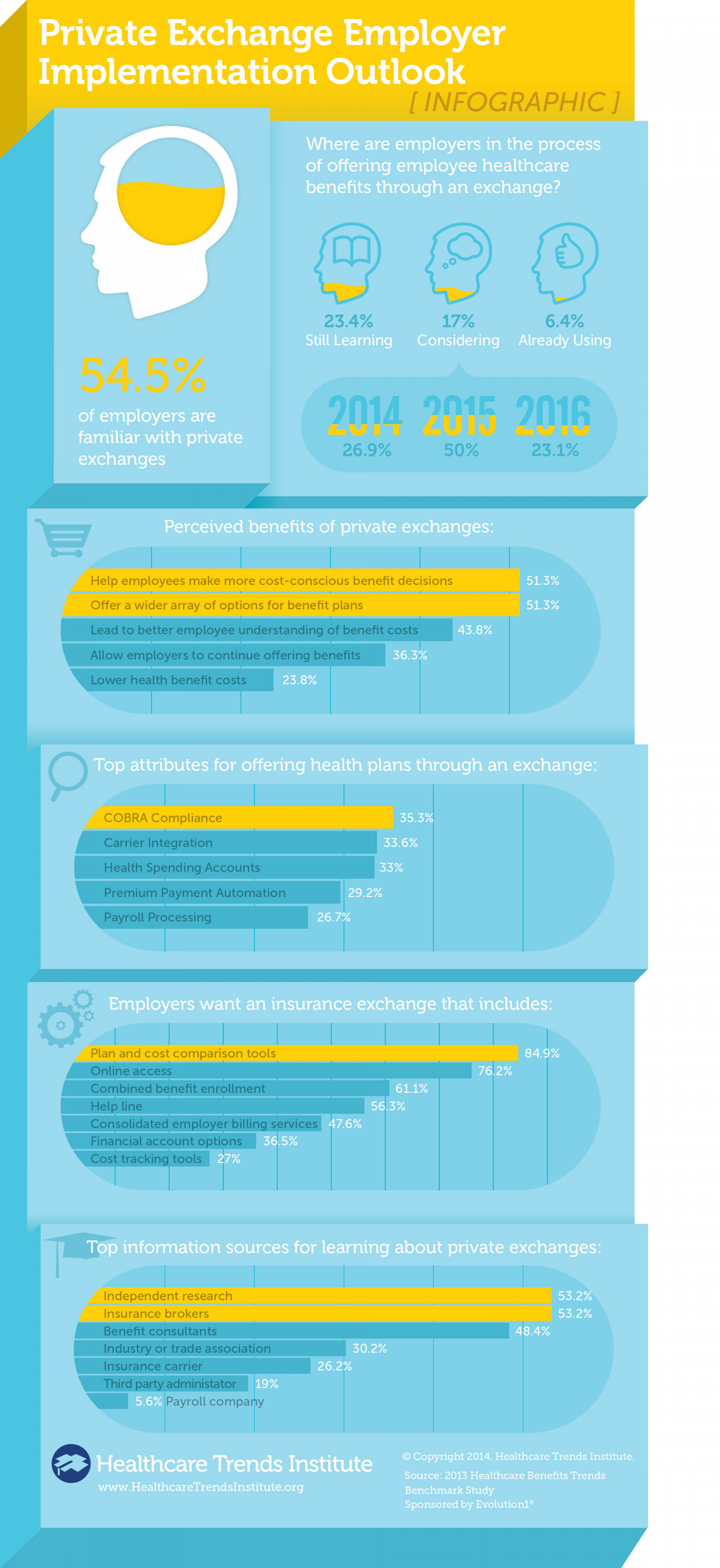 Private Exchanges and Employer Implementation Infographic