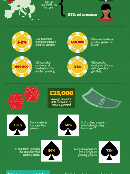 Problem Gambling Statistics in the UK Infographic